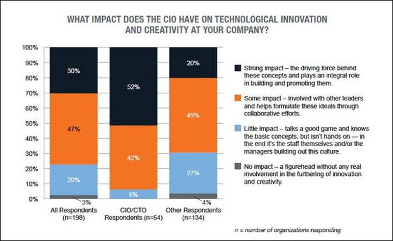 Tech Pro Research IT CIO innovation