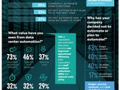 Survey: Despite increases in data, companies reluctant to automate data center functions