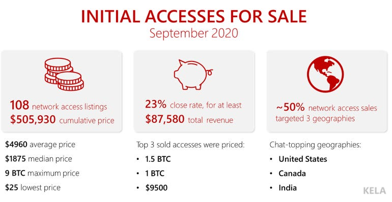 kela-initial-access-sep-2020.png