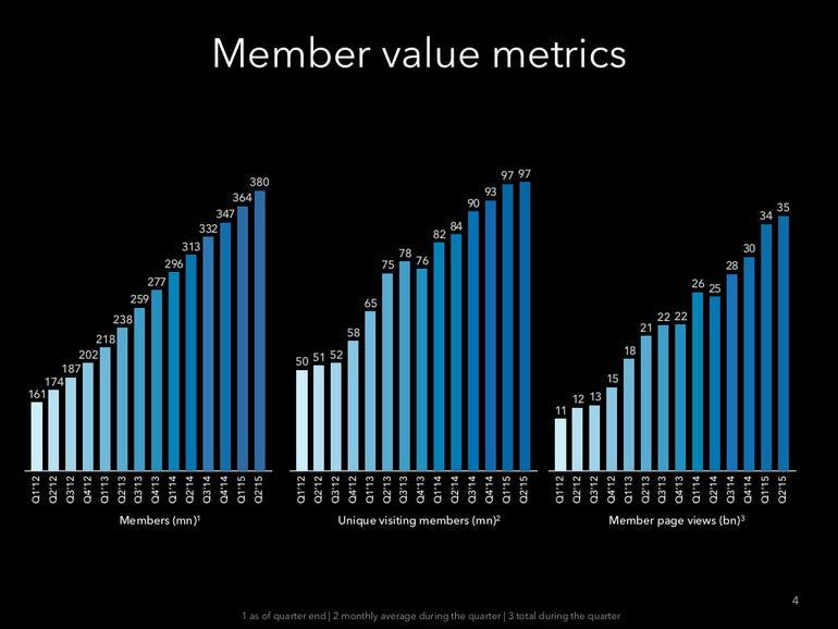 zdnet-linkedin-q2-2015-earnings-call-4-1024.jpg