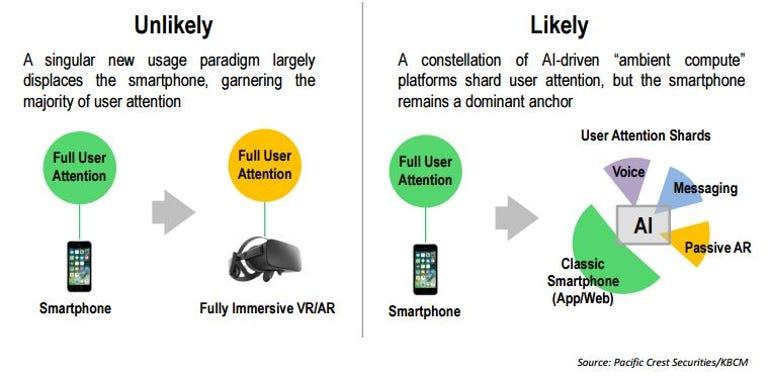 ziff-smartphone-not-dead.jpg