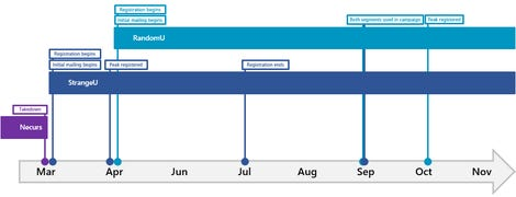 fig1a-timeline-of-staging-and-utilization.png
