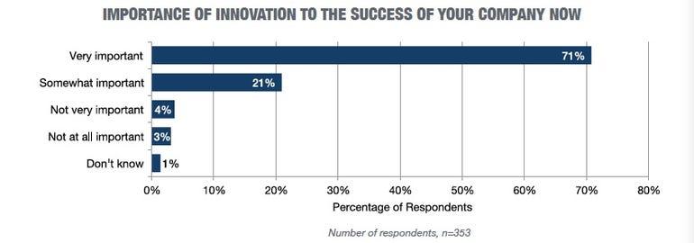 innovation-importance-chart.jpg