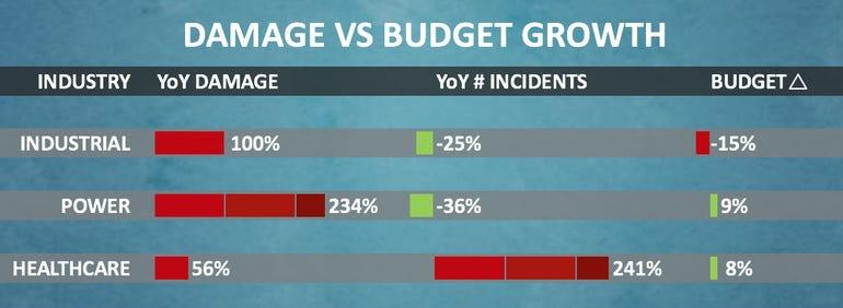 damage-vs-budget.jpg