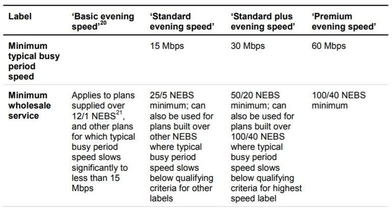 accc-broadband-evening-speed.jpg