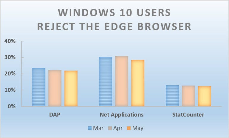 win10-users-reject-edge-may-2016.jpg