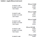 Apple has delicate iPhone inventory dance ahead