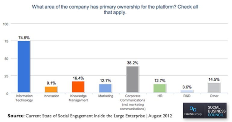 Social Business Ownership - Engagement At Scale Report