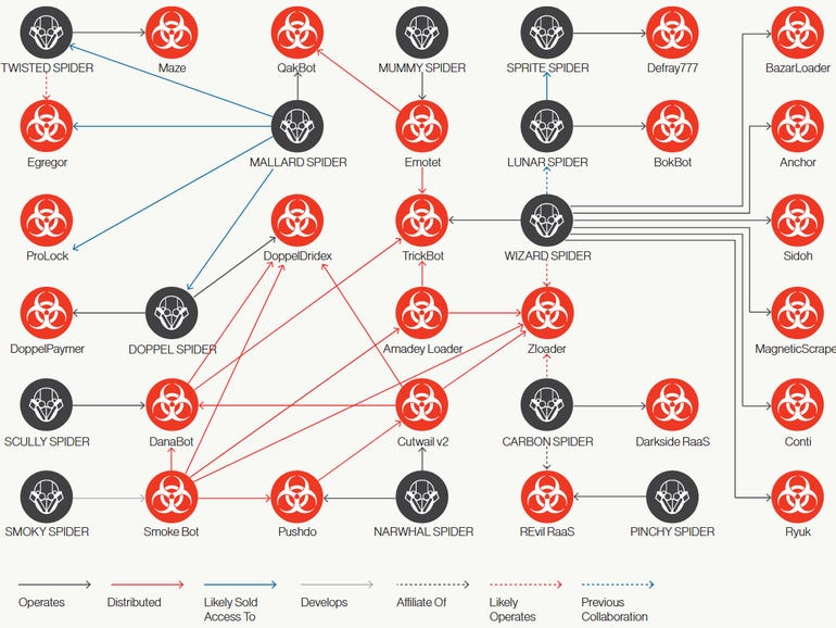 This chart shows the connections between cybercrime groups | ZDNet