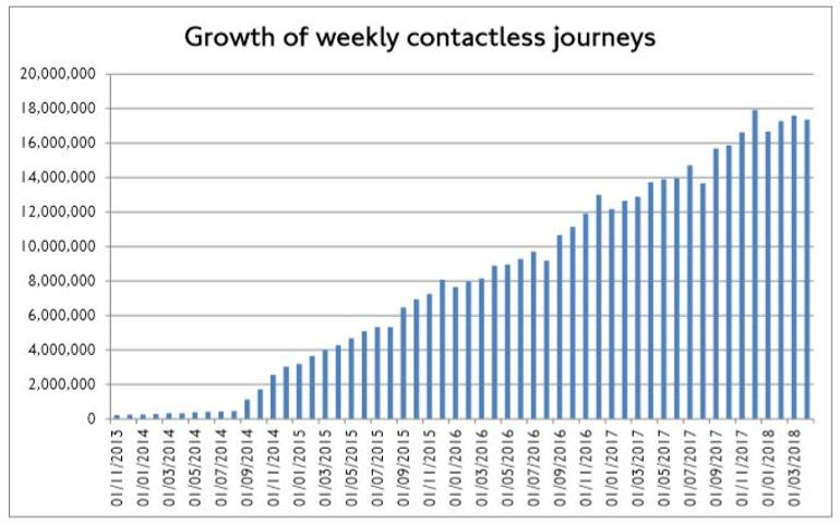 Bar chart showing the growth of contactless journeys on TfL