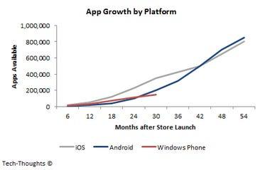 App Growth by Platform