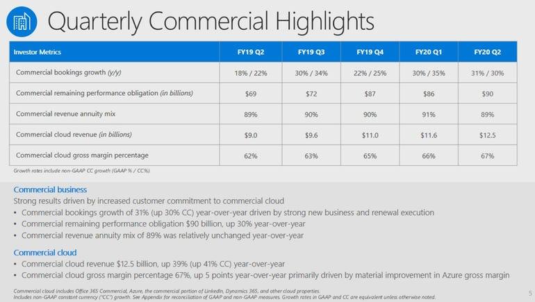 Microsoft's Q2 surges, commercial cloud hits $50 billion annual run rate