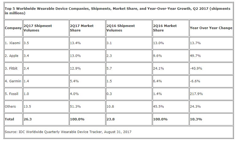 wearables-aug-31-idc.png