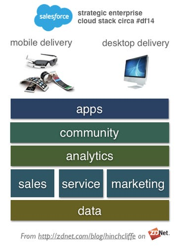 Dreamforce 2014: Salesforce 1 and analytics, apps, mobile, sales, support, and community