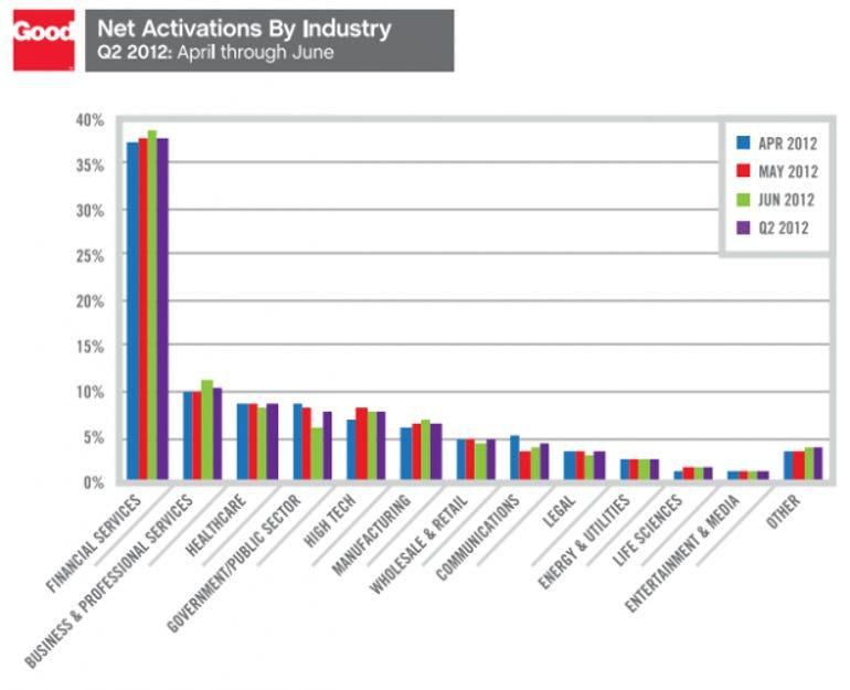good-technology-report-enterprise-mobility-2q12-industries