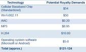 Smartphone royalties