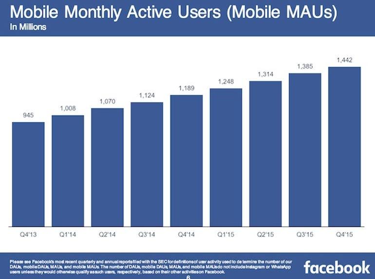 zdnet-facebook-earnings-q4-2015-2.jpg
