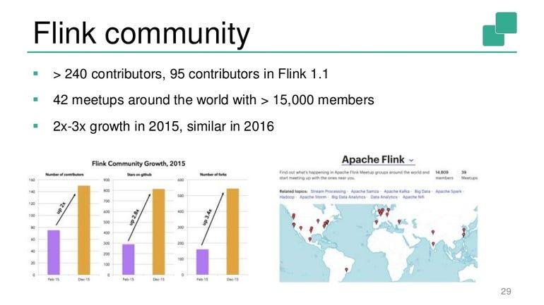 The Flink community
