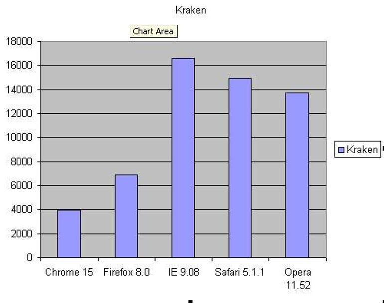 Kraken November 2011 Web Browser Benchmarks
