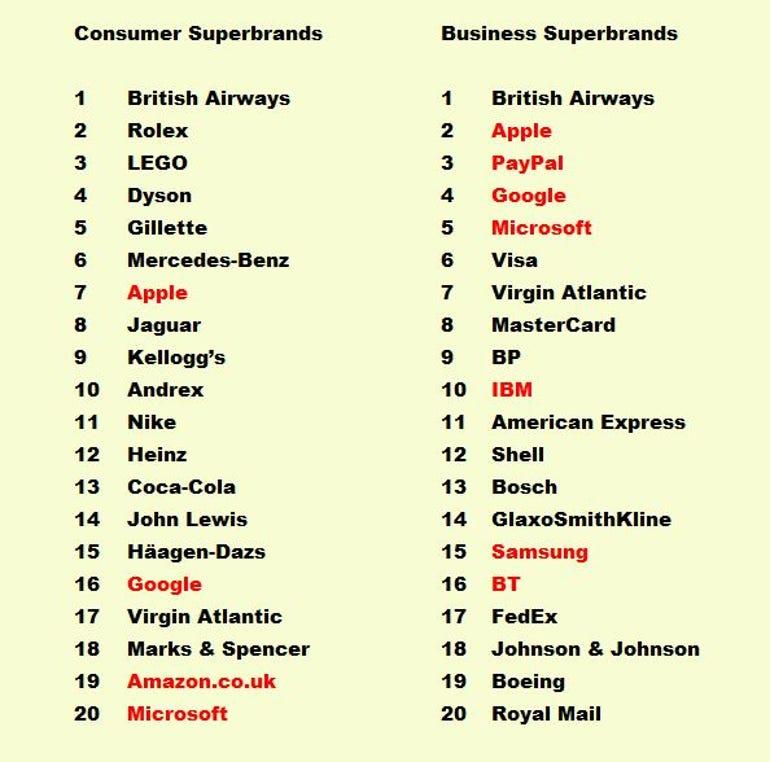 Superbrands 2016 results