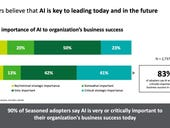 53% of enterprises spending more than $20 million a year on AI technology, talent