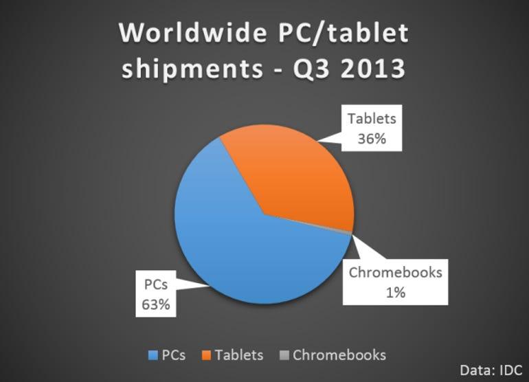 pcs-tablets-chromebooks-q3-2013