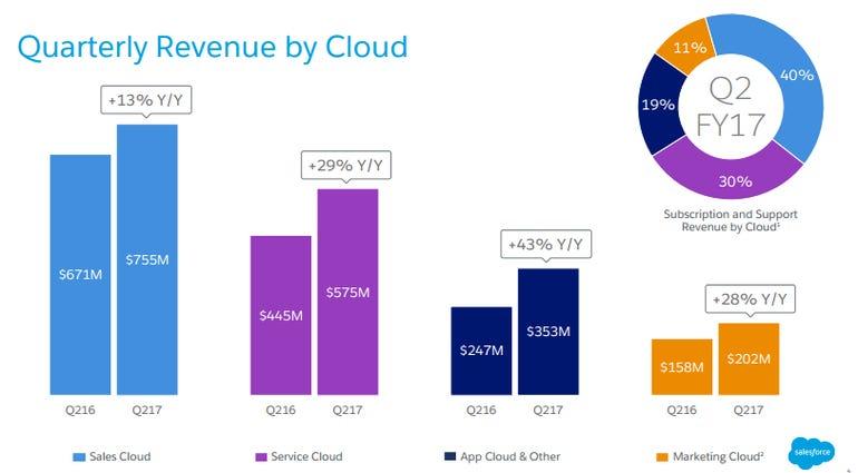 salesforce-revenue-by-cloud-q2.png