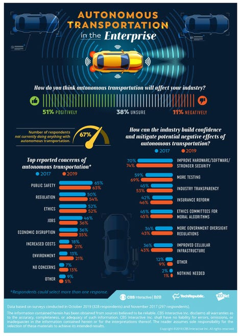autonomousvehicles-infographic-10302019.jpg
