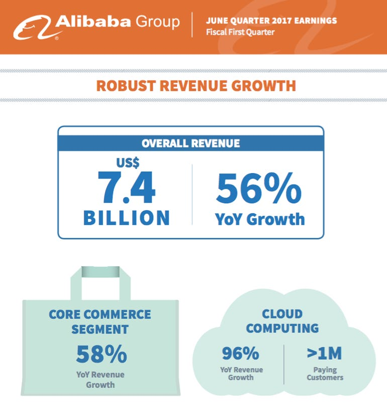alibaba-revenue082017.png