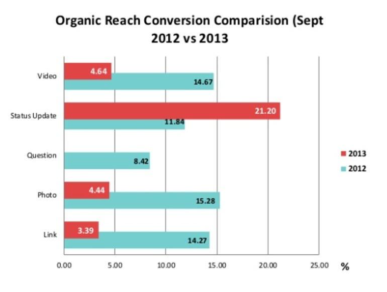 4129agency-organic-reach
