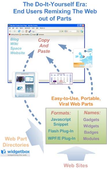 The DIY Era: Web widgets, badges, and gadgets