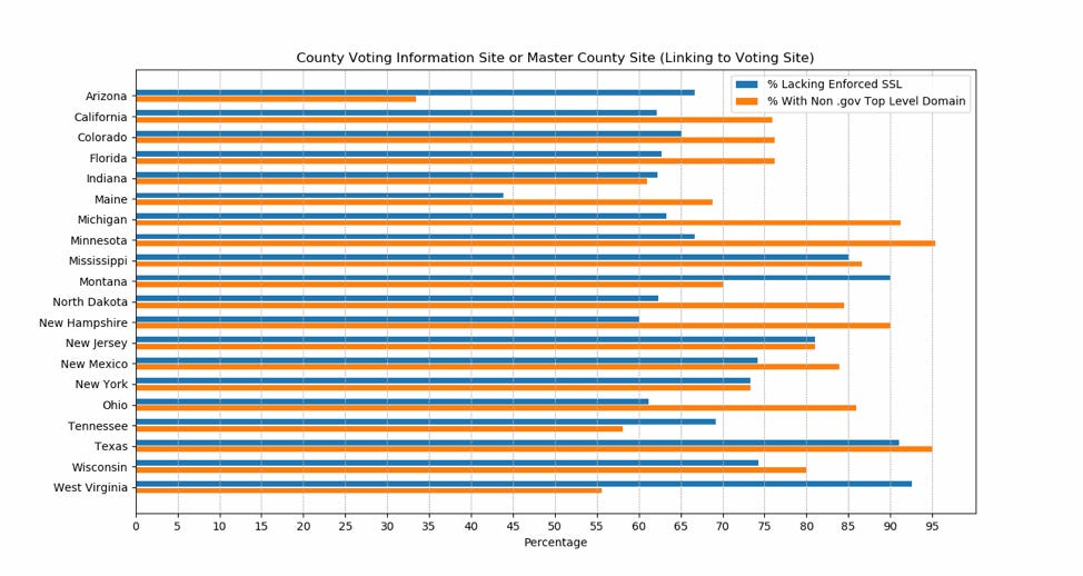 election-websites-mcafee-investigation-results.png