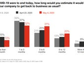 CFOs confident in reconfigured work, processes, offices, but employees wary, says PwC survey