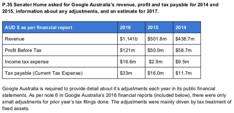 google-revenue-australia.png