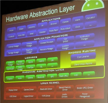 Android Hardware Abstraction Layer