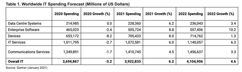 Worldwide IT spending to surge to $3.9 trillion in 2021
