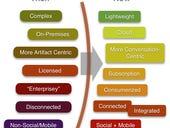 20 contemporary enterprise collaboration tools