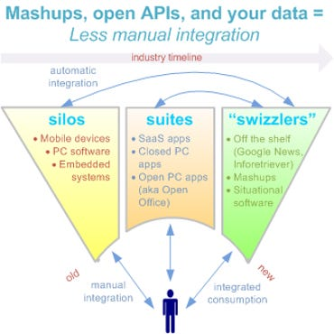 Mashups, open APIs, and your data = less manual integration