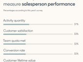 Sales people want to see you, buyers not so much, says LinkedIn