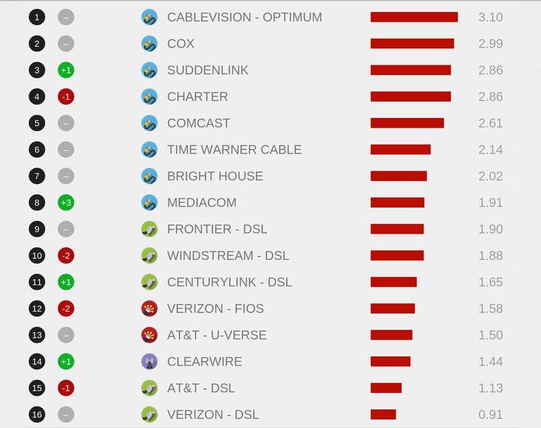 Netflix ISP Traffic June 2014