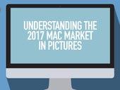 Understanding the 2017 Mac market, in pictures