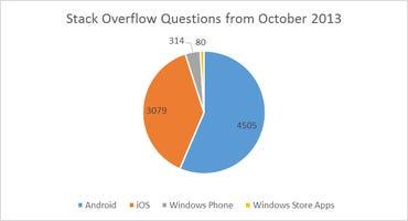 StackFoo - 2013-11 - October 2013
