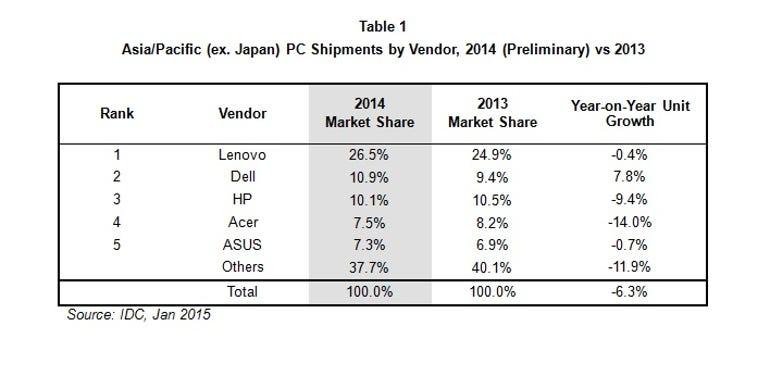 apac-pc-shipments-by-vendor.jpg