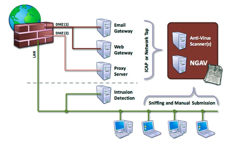 security-layers-damballa