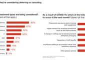 CFOs plan capex and IT cuts as well as layoffs due to COVID-19, says PwC