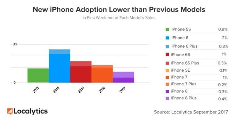 iPhone adoption, first weekend of sales