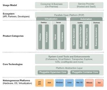 Parallels Usage Model