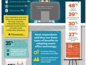 Survey: Smart office tech is widely adopted, but results are mixed for many professionals