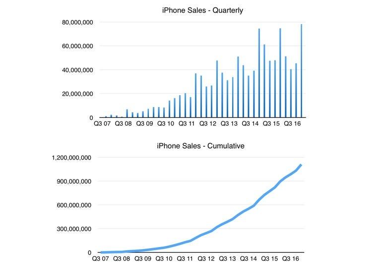 iPhone quarterly and cumulative sales