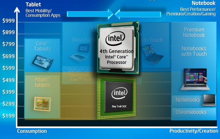 Intel Battery